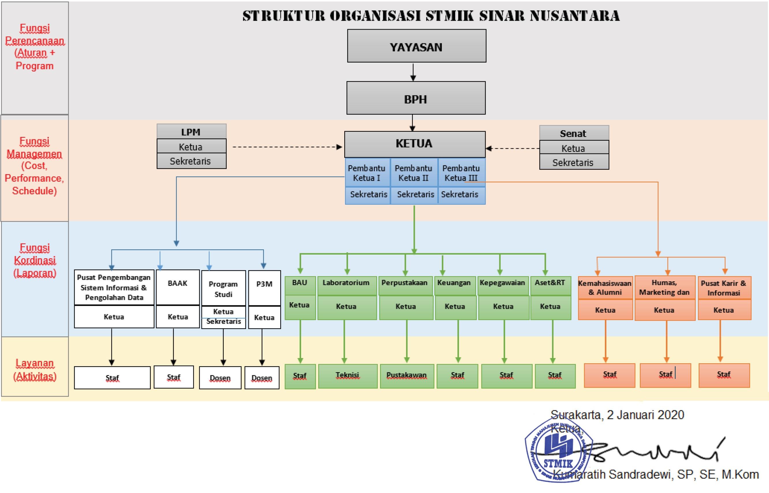 Struktur Organisasi STMIK Sinus